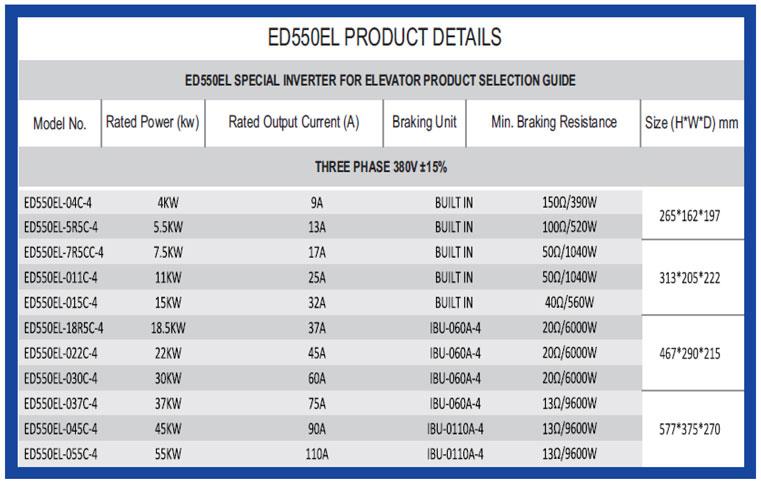 ED550EL Inverter Product Details