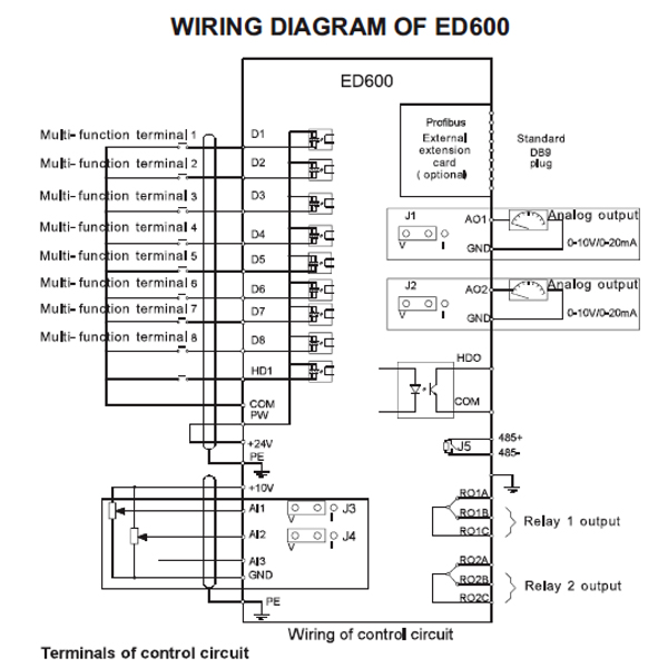 ED600 Frequency Inverter